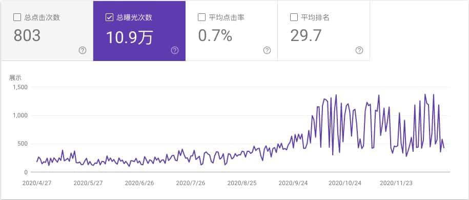 谷歌seo实战-优化页面曝光