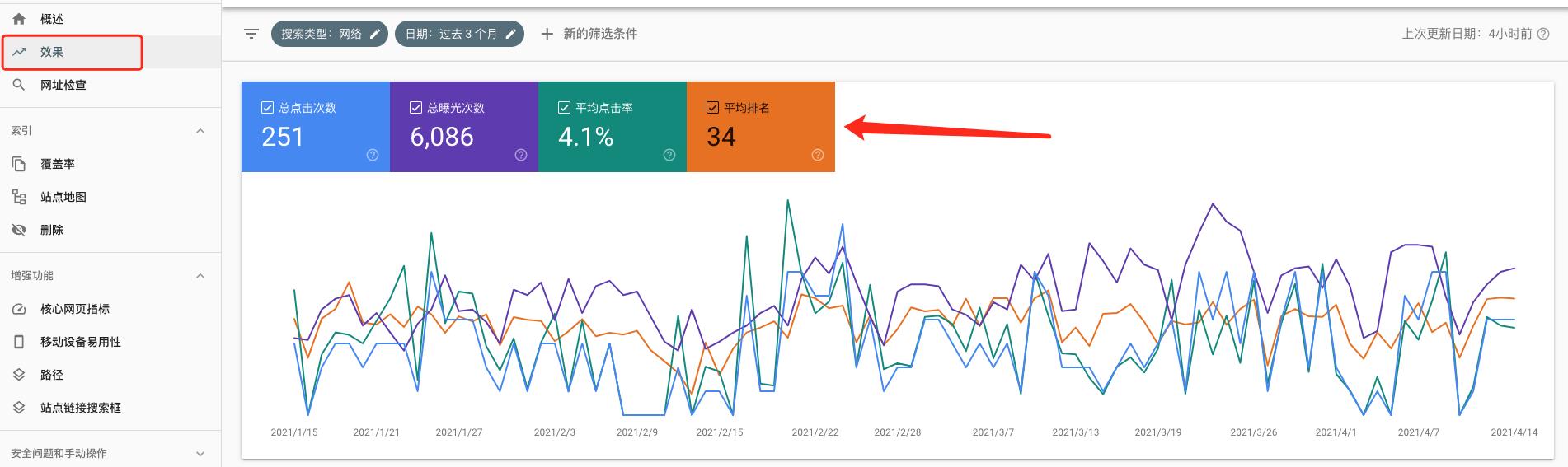 Google search console 排名