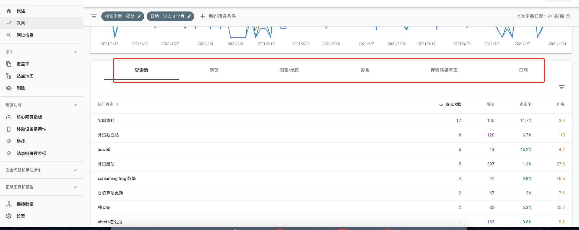 不同维度的谷歌seo排名